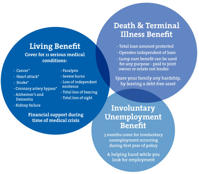 Benefits diagram